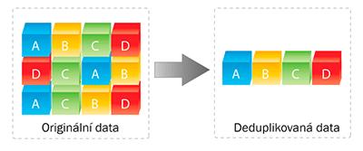vyhledávání relativních datových slov datování bankovní hodnoty